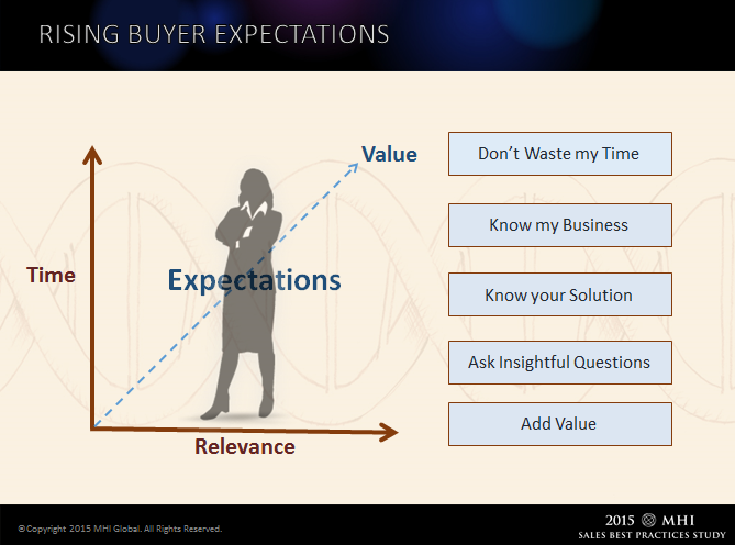 Rising Buyer Expectations